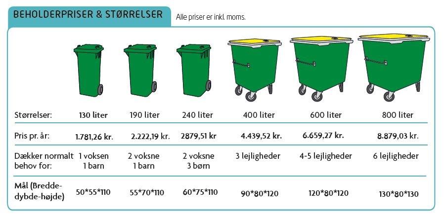 3e8909c1 Her ses en oversigt over beholderstørrelser og priser for private  husstande. Alle husstande får indsamlet dagrenovation (restaffald) hver 14.  dag.